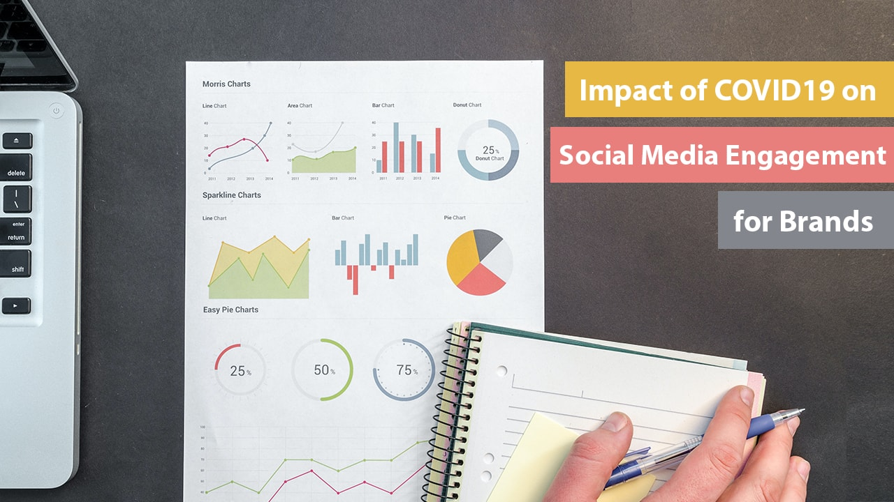 The Impact of Coronavirus on Social Media Engagement for Brands